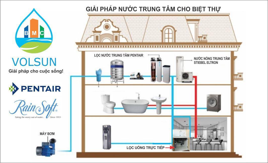 lọc tổng và máy nước nóng trung tam