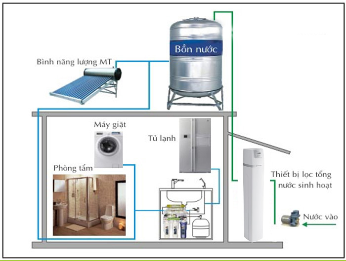 Máy lọc nước tổng Pentair USA – giải pháp cho nguồn nước tinh khiết